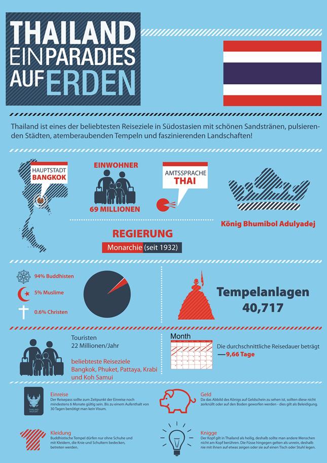 Infografik zu Thailand